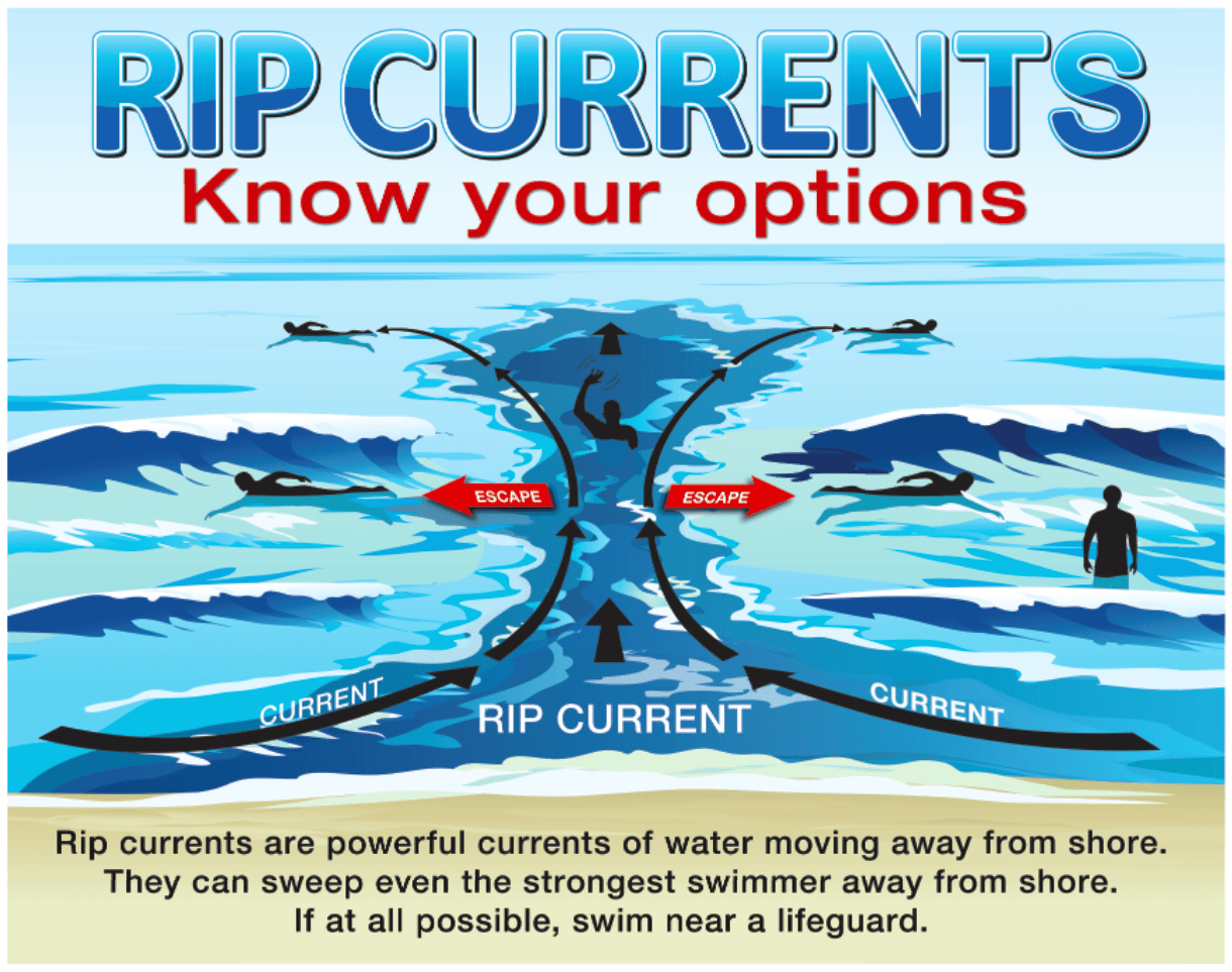 SF-beach-safety_rip-currents-options